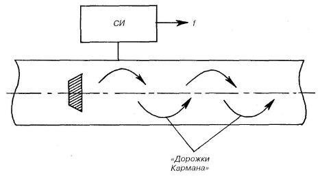 Схема вихревого первичного преобразователя расхода (СИ — устройство счета импульсов).