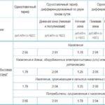 Тарифы на электроэнергию с 1 января 2020 года в Псковской области