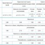 Тарифы на газ в Приморском крае с 1 июля 2019 года